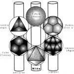 Los Seis Elementos