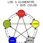 Los 5 elementos y  los 3 Ciclos